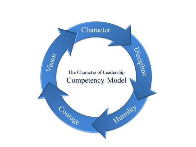 Leadership Competency Model Diagram